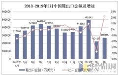 2018-2019年3月中国鞋出口金额及增速