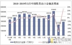 2018-2019年3月中国鞋类出口金额及增速