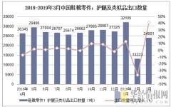 2018-2019年3月中国鞋靴零件;护腿及类似品出口数量及增速