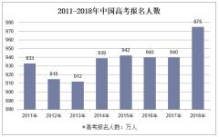 2011-2018年中国高考报名人数