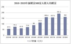 2010-2019年新财富500富人榜人均财富