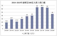 2010-2019年新财富500富人榜上榜门槛