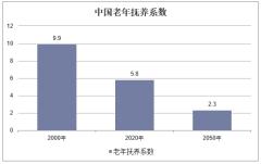 中国老年抚养系数