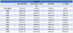 中国养老保险市场预测