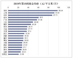 2019年第19周租金均价(元/平方米/月)