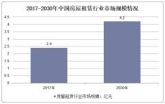 2017-2030年中国房屋租赁行业市场规模情况