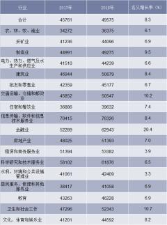 2018年城镇私营单位就业人员分行业年平均工资