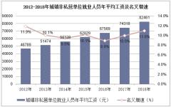 2012-2018年城镇非私营单位就业人员年平均工资及名义增速
