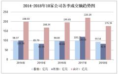 2014-2018年10家公司各季成交额趋势图
