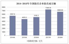 2013-2018年全国拍卖企业拍卖成交额