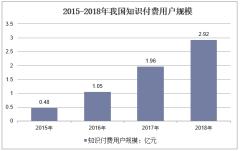 2015-2018年我国知识付费用户规模