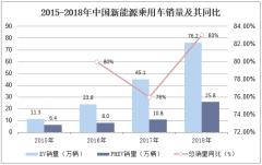 2015-2018年中国新能源乘用车销量及其同比