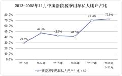 2013-2018年11月中国新能源乘用车私人用户占比