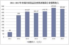 2011-2017年中国冷冻饮品及食用冰制造行业销售收入