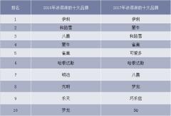 2016-2017年中国冰淇淋前十大品牌