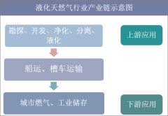 液化天然气行业产业链示意图