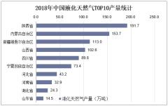 2018年中国液化天然气TOP10产量统计