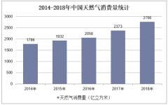 2014-2018年中国天然气消费量统计