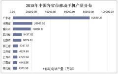 2018年中国各省市移动手机产量分布