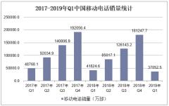 2017-2019年Q1中国移动电话销量统计