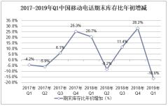 2017-2019年Q1中国移动电话期末库存比年初增减