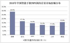 2018年中国智能手机TOP5国内存量市场份额分布