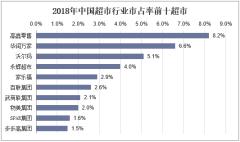 2018年中国超市行业市占率前十超市