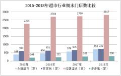 2015-2018年超市行业期末门店数比较