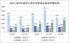 2014-2018年超市行业经营性现金流量净额比较