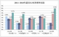 2011-2018年超市行业净利率比较