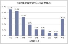2018年中国智能手环关注度排名