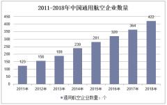 2011-2018年中国通用航空企业数量