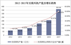 2012-2017年无线耳机产值及增长趋势