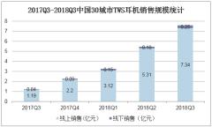 2017Q3-2018Q3中国30城市TWS耳机销售规模统计