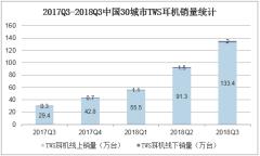 2017Q3-2018Q3中国30城市TWS耳机销量统计