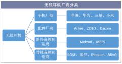 无线耳机厂商分类