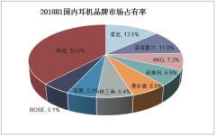 2018H1国内耳机品牌市场占有率