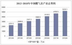 2012-2018年中国燃气表产量走势图
