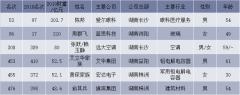 湖南新财富500富人榜