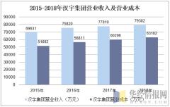 2015-2018年汉宇集团营业收入及营业成本