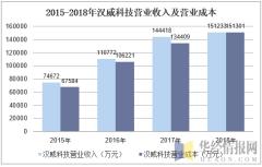 2015-2018年汉威科技营业收入及营业成本