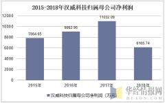 2015-2018年汉威科技归属母公司净利润