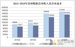 2015-2018年汉钟精机营业收入及营业成本
