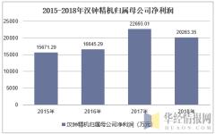 2015-2018年汉钟精机归属母公司净利润
