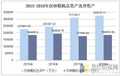2015-2018年汉钟精机总资产及净资产