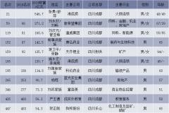 四川新财富500富人榜上榜名单