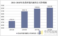 2015-2018年农尚环境归属母公司净利润