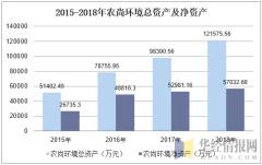 2015-2018年农尚环境总资产及净资产