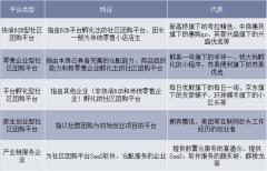 社区团购平台分类