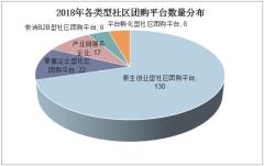 2018年各类型社区团购平台数量分布